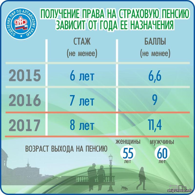 Расчет пенсий 1951 года рождения